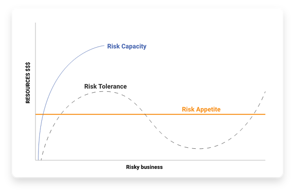 risk-assessment-appetite-tolerance-capacity-graph